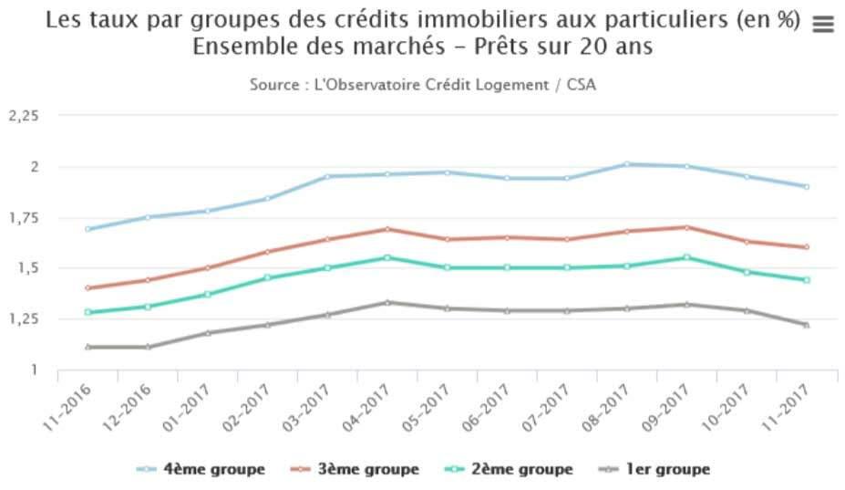 les taux par groupes des crédits immobiliers aux particuliers en %